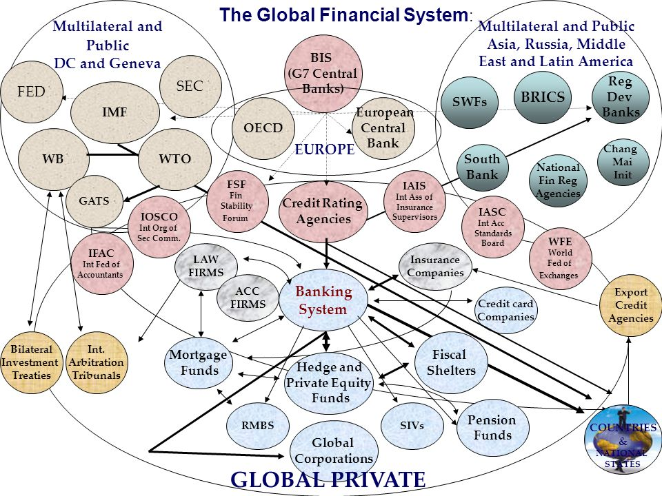 Fiscal Shelters BIS (G7 Central Banks) Credit Rating Agencies IMF WB Chang Mai Init WTO Banking System South Bank Reg Dev Banks Multilateral and Publi