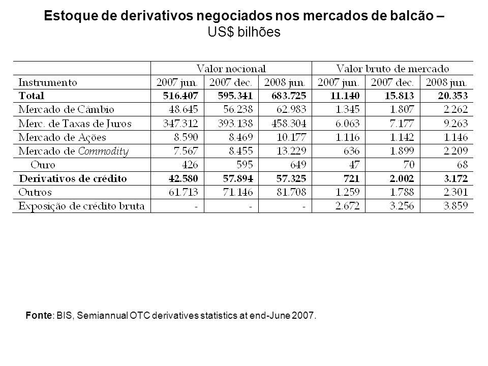 Estoque de derivativos negociados nos mercados de balcão – US$ bilhões Fonte: BIS, Semiannual OTC derivatives statistics at end-June 2007.
