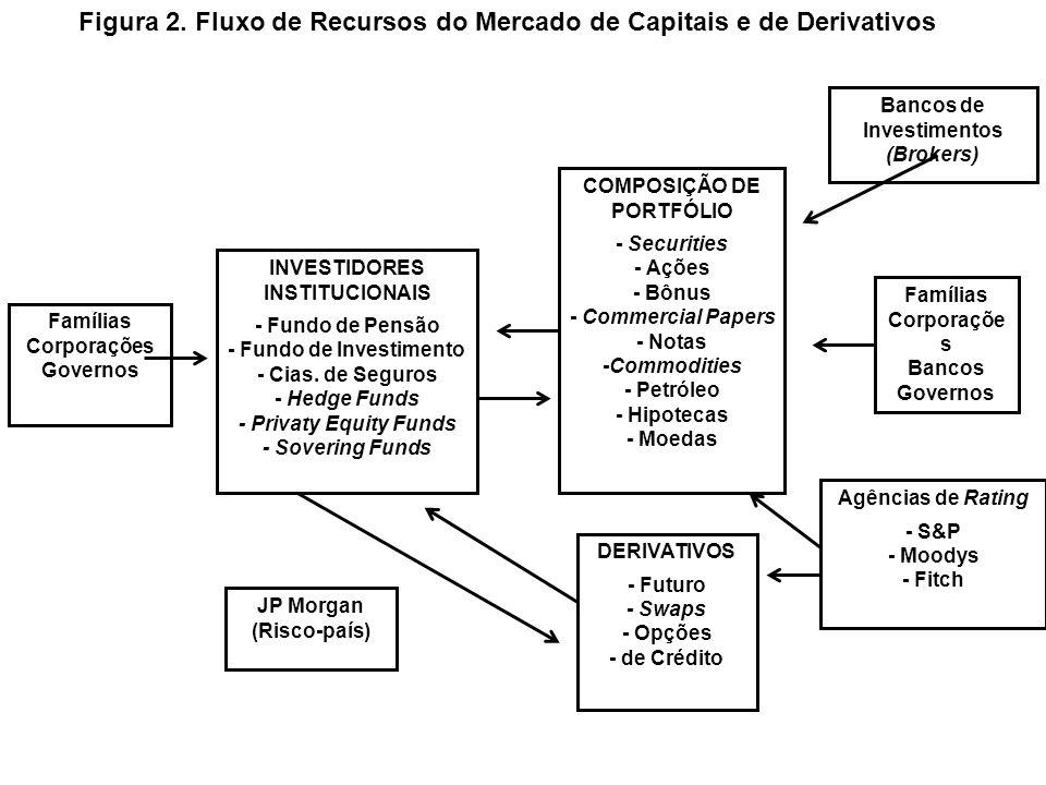 Valor de Mercado dos Ativos Detidos por Estrangeiros nos EUA, por Tipo de Instrumento – US$ bilhões Fonte: Federal Reserve, Flows of Fund, Table L.4 e L.107, vários números