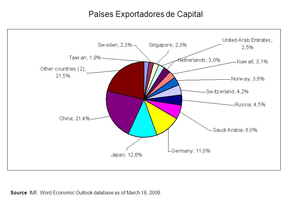 Países Exportadores de Capital Source: IMF, Word Economic Outlook database as of March 18, 2008