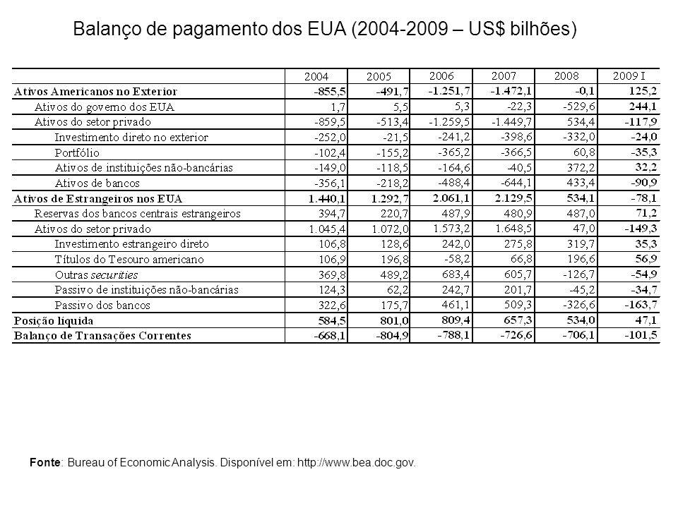 Balanço de pagamento dos EUA (2004-2009 – US$ bilhões) Fonte: Bureau of Economic Analysis. Disponível em: http://www.bea.doc.gov.