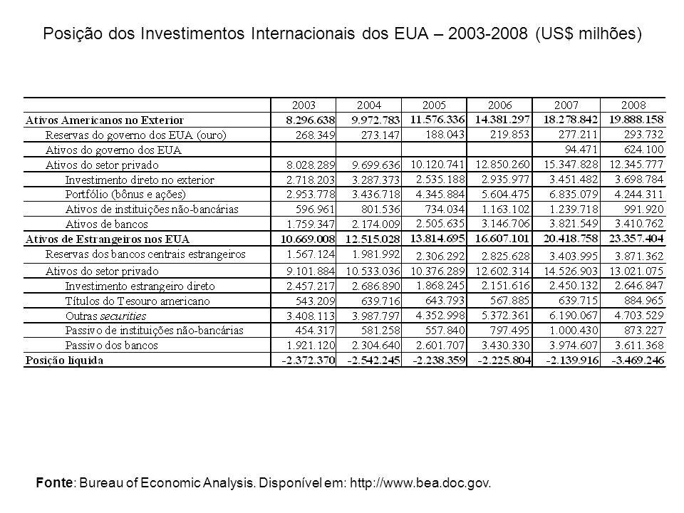 Posição dos Investimentos Internacionais dos EUA – 2003-2008 (US$ milhões) Fonte: Bureau of Economic Analysis. Disponível em: http://www.bea.doc.gov.