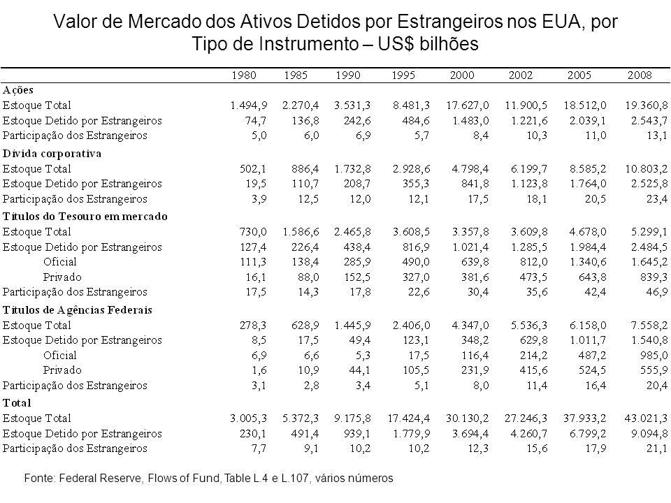 Valor de Mercado dos Ativos Detidos por Estrangeiros nos EUA, por Tipo de Instrumento – US$ bilhões Fonte: Federal Reserve, Flows of Fund, Table L.4 e