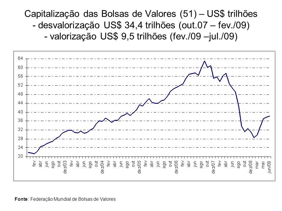 Capitalização das Bolsas de Valores (51) – US$ trilhões - desvalorização US$ 34,4 trilhões (out.07 – fev./09) - valorização US$ 9,5 trilhões (fev./09