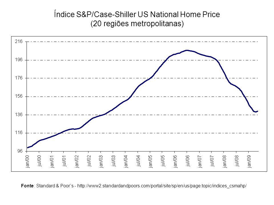 Índice S&P/Case-Shiller US National Home Price (20 regiões metropolitanas) Fonte: Standard & Poors - http://www2.standardandpoors.com/portal/site/sp/e