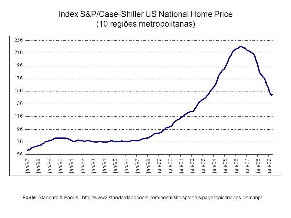 Index S&P/Case-Shiller US National Home Price (10 regiões metropolitanas) Fonte: Standard & Poors - http://www2.standardandpoors.com/portal/site/sp/en