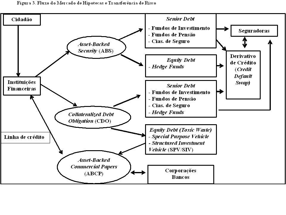 Balança Comercial, Serviços e Conta Corrente Emergentes – US$ milhões Fonte: Institute of International Finance, June 2009.
