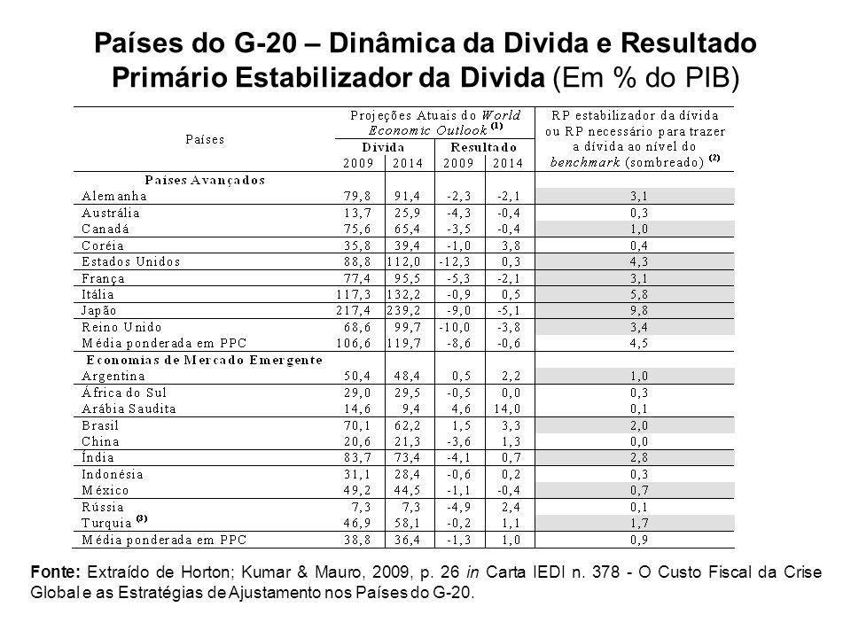 Países do G-20 – Dinâmica da Divida e Resultado Primário Estabilizador da Divida (Em % do PIB) Fonte: Extraído de Horton; Kumar & Mauro, 2009, p. 26 i