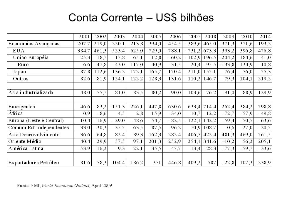 Conta Corrente – US$ bilhões Fonte: FMI, World Economic Outlook, April 2009
