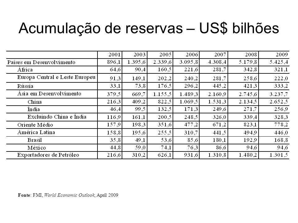 Acumulação de reservas – US$ bilhões Fonte: FMI, World Economic Outlook, April 2009
