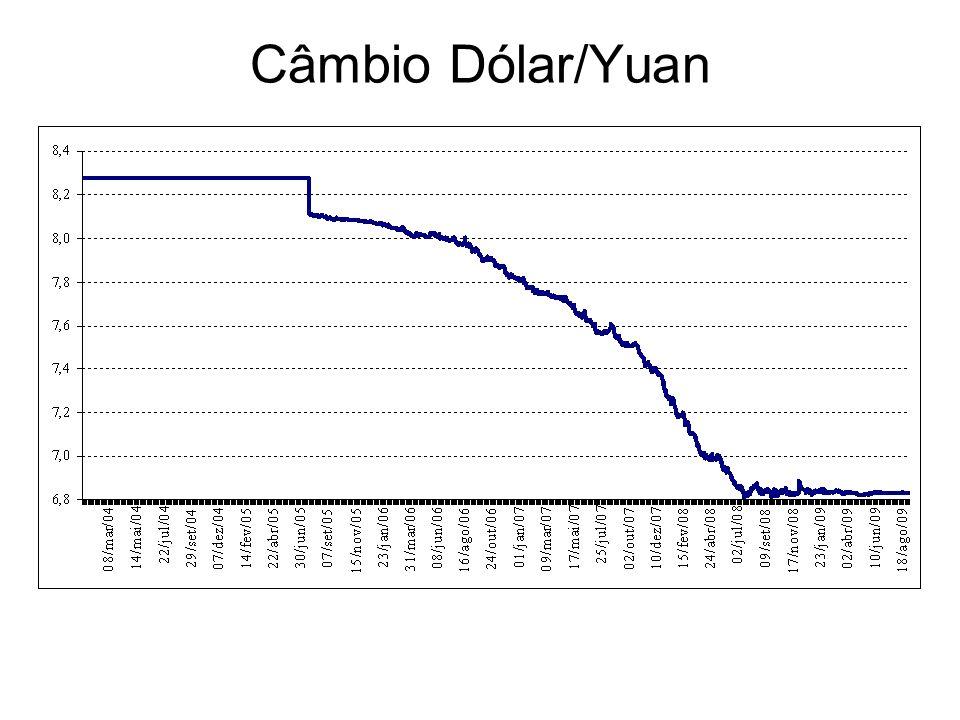 Câmbio Dólar/Yuan