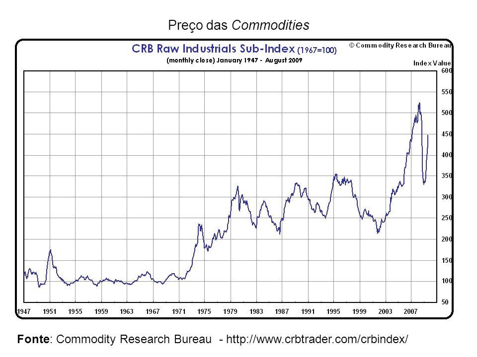 Preço das Commodities Fonte: Commodity Research Bureau - http://www.crbtrader.com/crbindex/