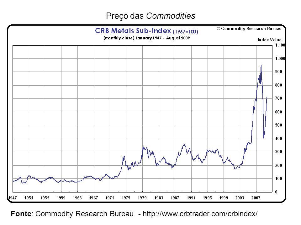 Preço das Commodities
