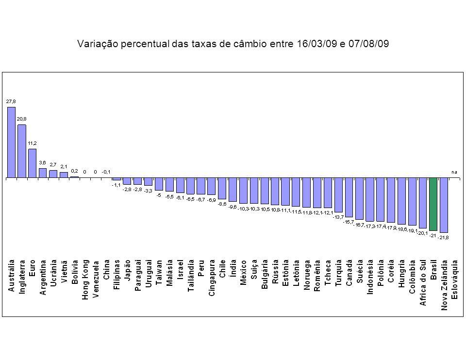 Variação percentual das taxas de câmbio entre 16/03/09 e 07/08/09