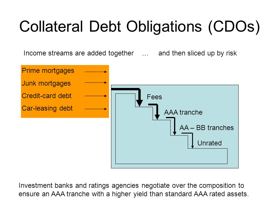 Collateral Debt Obligations (CDOs) Prime mortgages Junk mortgages Credit-card debt Car-leasing debt Fees AAA tranche AA – BB tranches Unrated Income s