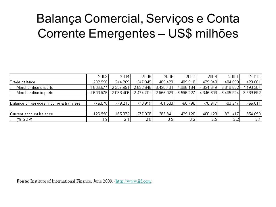 Balança Comercial, Serviços e Conta Corrente Emergentes – US$ milhões Fonte: Institute of International Finance, June 2009. (http://www.iif.com)http:/
