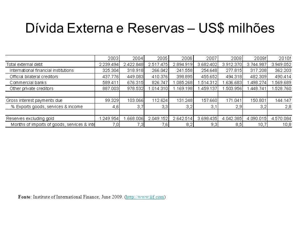 Dívida Externa e Reservas – US$ milhões Fonte: Institute of International Finance, June 2009. (http://www.iif.com)http://www.iif.com