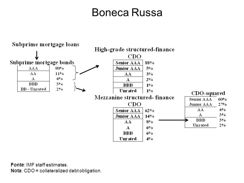 Boneca Russa Fonte: IMF staff estimates. Nota: CDO = collateralized debt obligation.