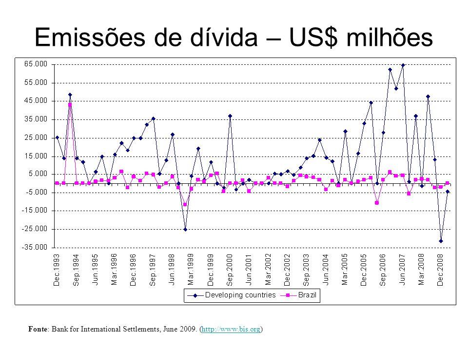Emissões de dívida – US$ milhões Fonte: Bank for International Settlements, June 2009. (http://www.bis.org)http://www.bis.org