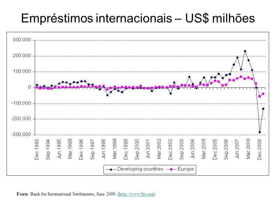 Empréstimos internacionais – US$ milhões Fonte: Bank for International Settlements, June 2009. (http://www.bis.org)http://www.bis.org