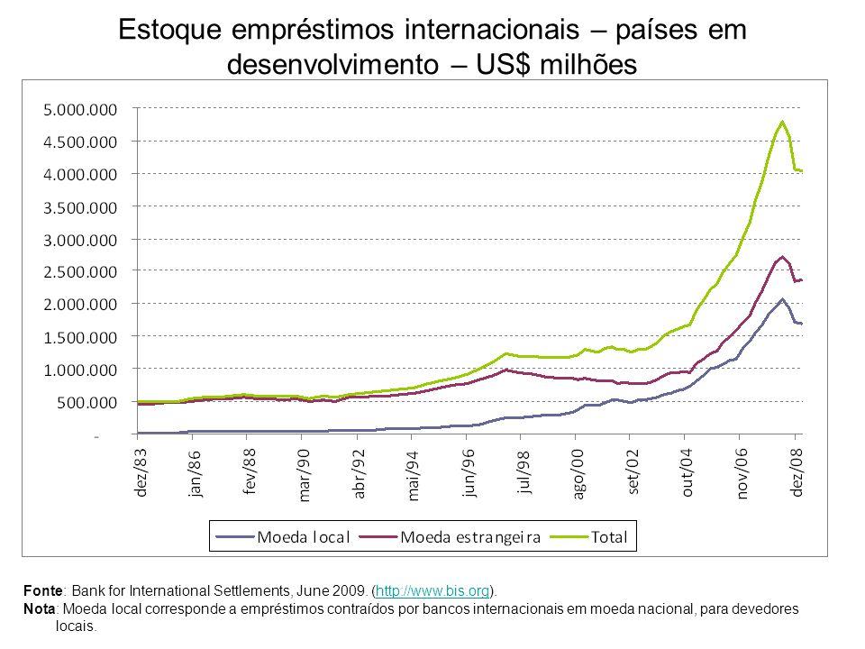 Estoque empréstimos internacionais – países em desenvolvimento – US$ milhões Fonte: Bank for International Settlements, June 2009. (http://www.bis.org