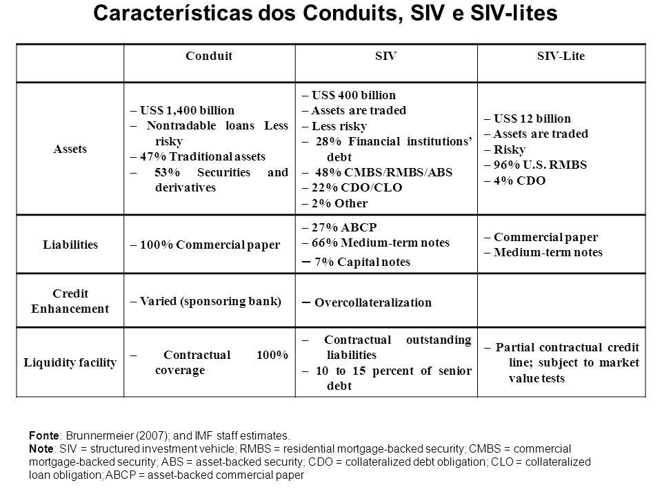 Características dos Conduits, SIV e SIV-lites ConduitSIVSIV-Lite Assets – US$ 1,400 billion – Nontradable loans Less risky – 47% Traditional assets –