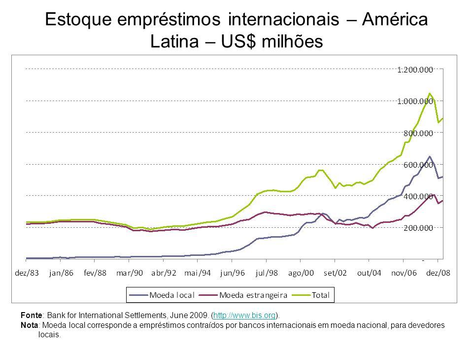 Estoque empréstimos internacionais – América Latina – US$ milhões Fonte: Bank for International Settlements, June 2009. (http://www.bis.org).http://ww