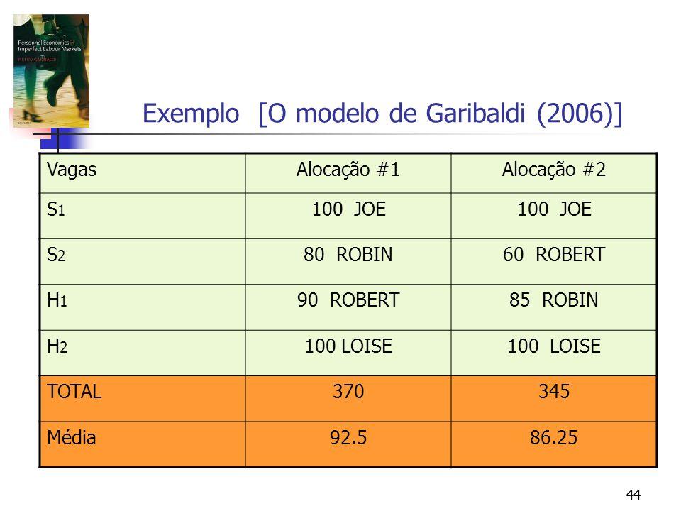 44 Exemplo [O modelo de Garibaldi (2006)] VagasAlocação #1Alocação #2 S1S1 100 JOE S2S2 80 ROBIN60 ROBERT H1H1 90 ROBERT85 ROBIN H2H2 100 LOISE TOTAL370345 Média92.586.25