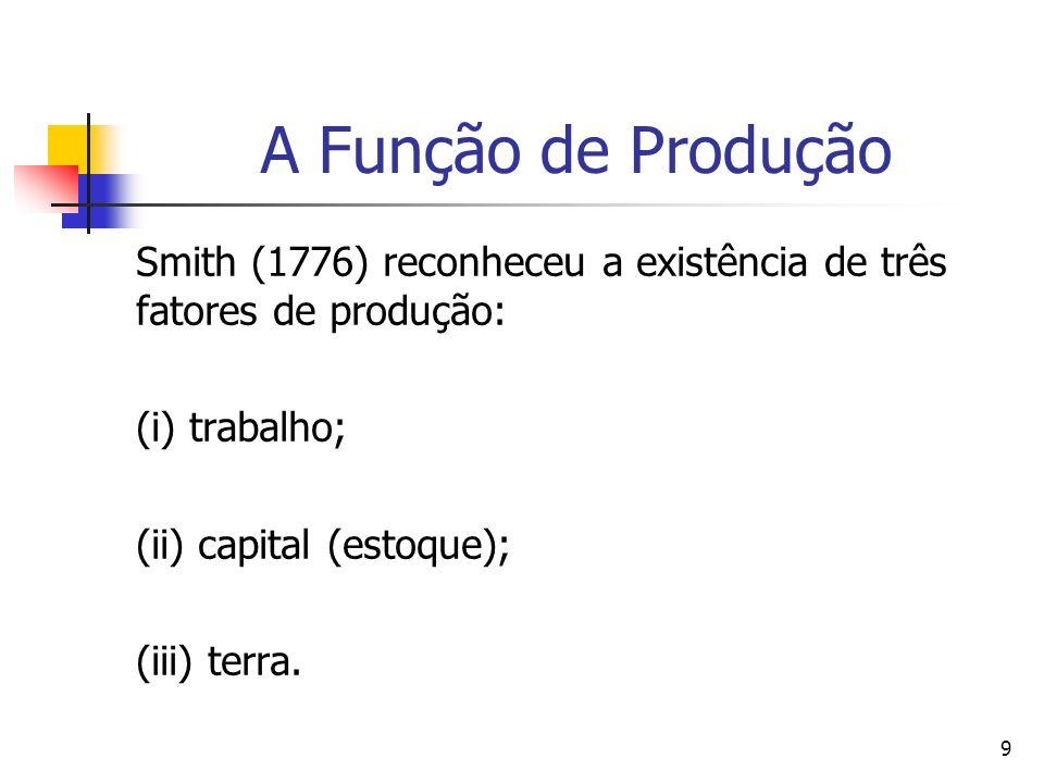 29 Fatores de Produção: Mão-de-Obra Formalmente a teoria da população de Smith (1776) pode ser resumida na seguinte expressão matemática: dLs/d t = q (w - w s )(9) onde q > 0.