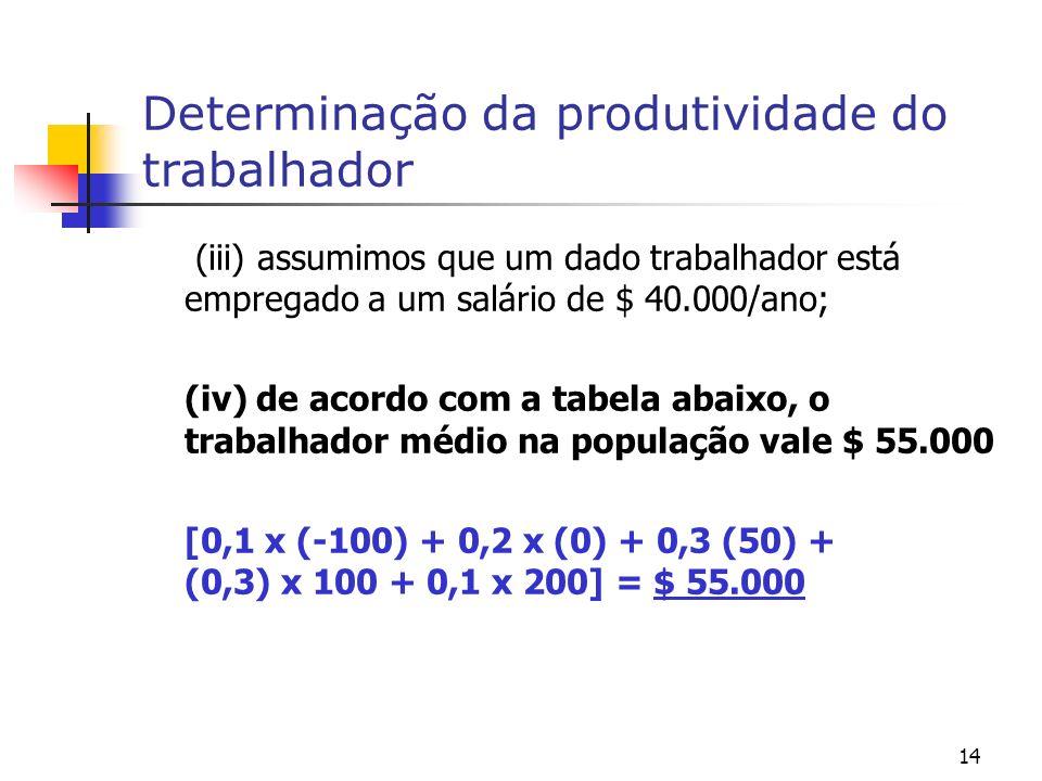 14 Determinação da produtividade do trabalhador (iii) assumimos que um dado trabalhador está empregado a um salário de $ 40.000/ano; (iv) de acordo com a tabela abaixo, o trabalhador médio na população vale $ 55.000 [0,1 x (-100) + 0,2 x (0) + 0,3 (50) + (0,3) x 100 + 0,1 x 200] = $ 55.000
