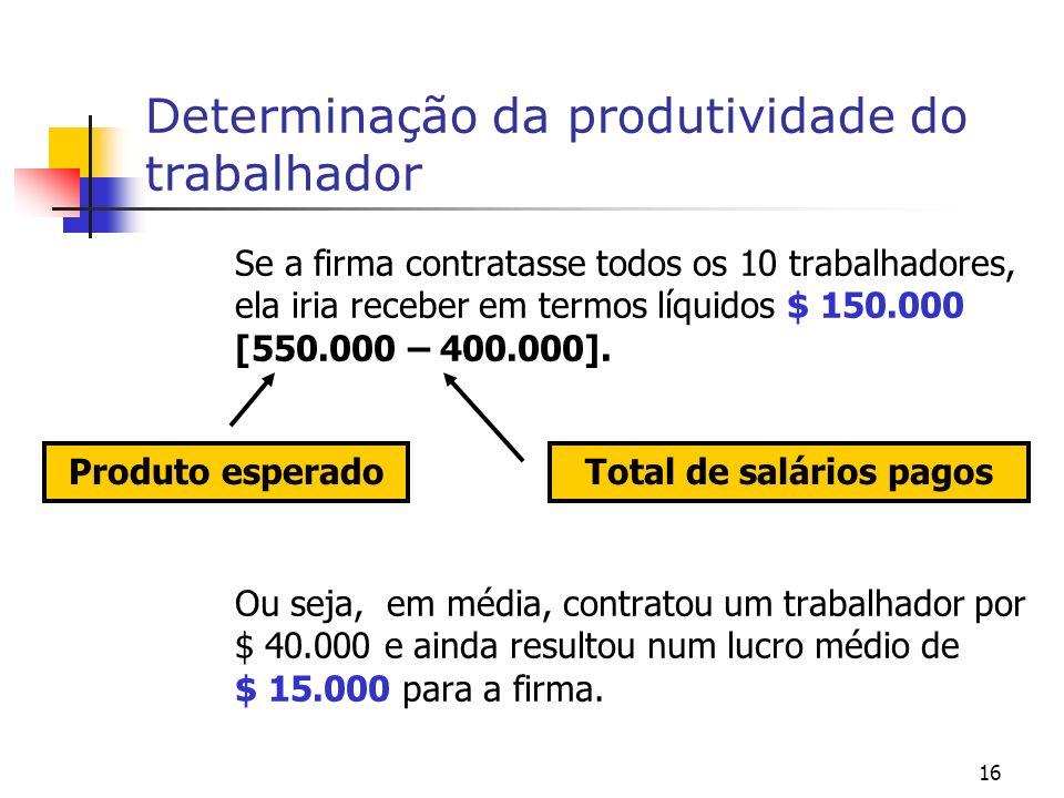 16 Determinação da produtividade do trabalhador Se a firma contratasse todos os 10 trabalhadores, ela iria receber em termos líquidos $ 150.000 [550.000 – 400.000].
