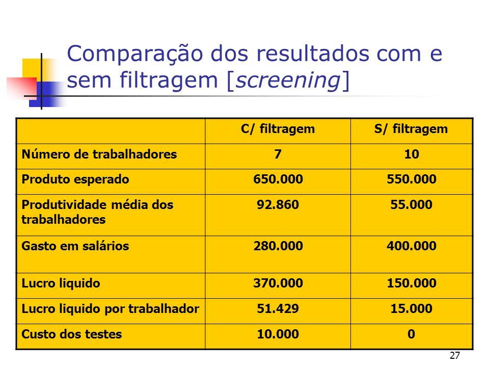 27 Comparação dos resultados com e sem filtragem [screening] C/ filtragemS/ filtragem Número de trabalhadores710 Produto esperado650.000550.000 Produt
