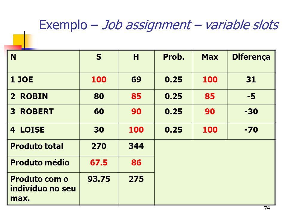 74 Exemplo – Job assignment – variable slots NSHProb.MaxDiferença 1 JOE100690.2510031 2 ROBIN80850.2585-5 3 ROBERT60900.2590-30 4 LOISE301000.25100-70 Produto total270344 Produto médio67.586 Produto com o indivíduo no seu max.
