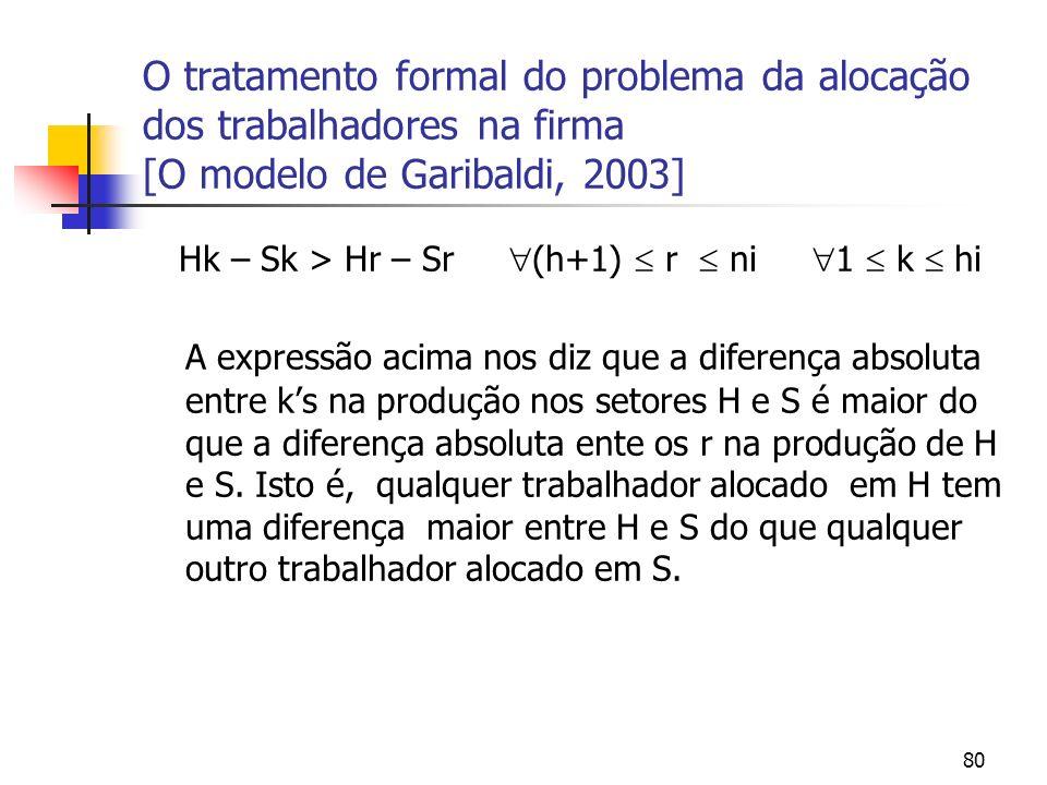 80 O tratamento formal do problema da alocação dos trabalhadores na firma [O modelo de Garibaldi, 2003] Hk – Sk > Hr – Sr (h+1) r ni 1 k hi A expressã