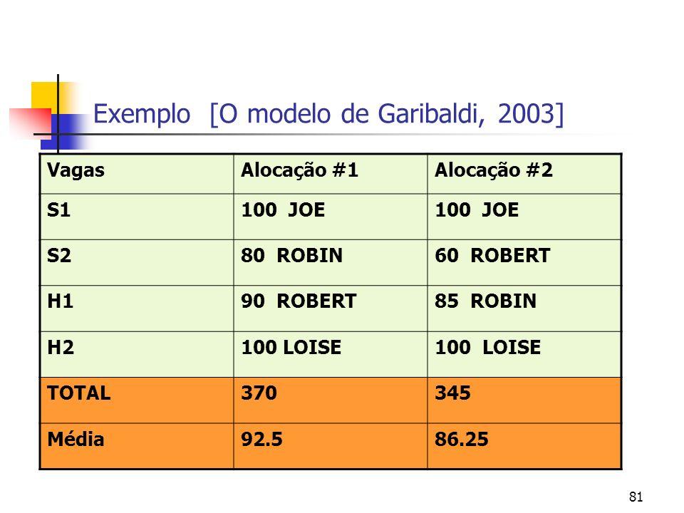 81 Exemplo [O modelo de Garibaldi, 2003] VagasAlocação #1Alocação #2 S1100 JOE S280 ROBIN60 ROBERT H190 ROBERT85 ROBIN H2100 LOISE TOTAL370345 Média92