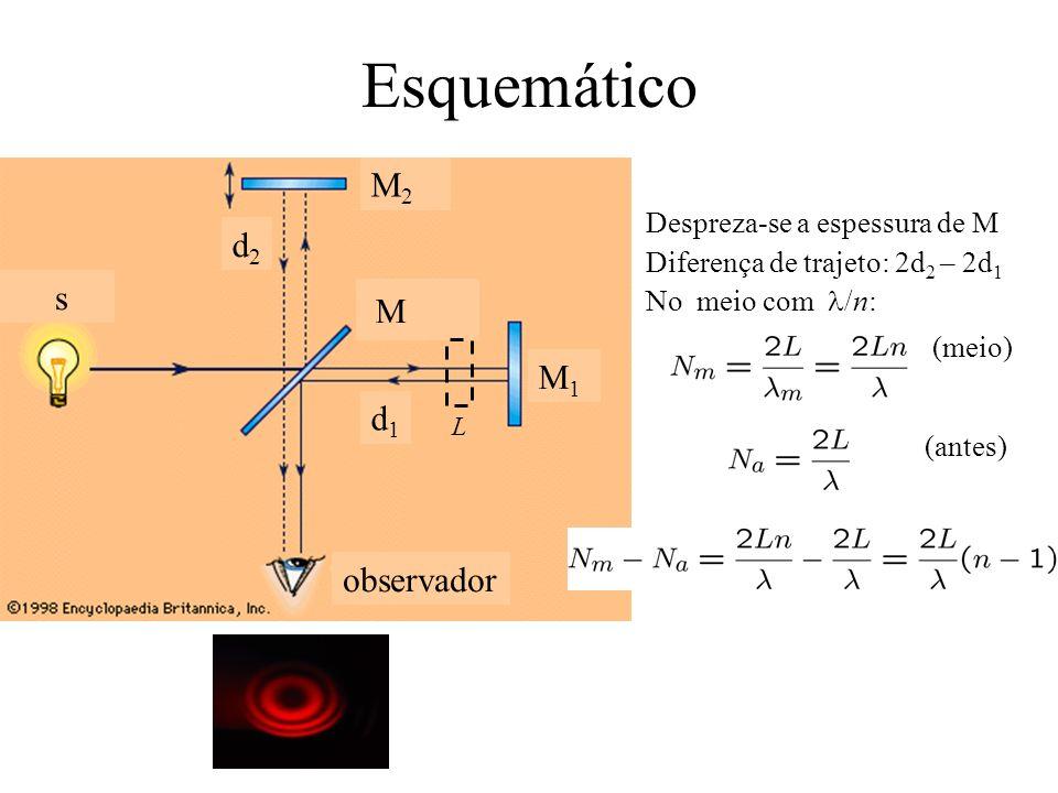 Esquemático s d2d2 d1d1 M M2M2 M1M1 observador Despreza-se a espessura de M Diferença de trajeto: 2d 2 – 2d 1 No meio com /n: (meio) (antes) L