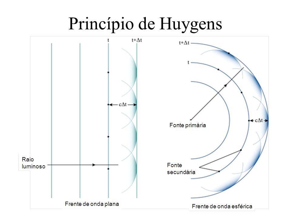 Intensidade das franjas de interferência No ponto P: diferença de fase Se é constante temos ondas coerentes.