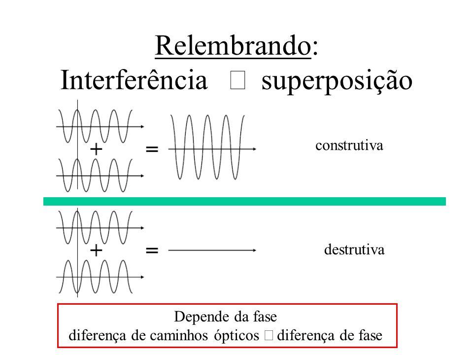 Relembrando: Interferência superposição construtiva destrutiva Depende da fase diferença de caminhos ópticos diferença de fase