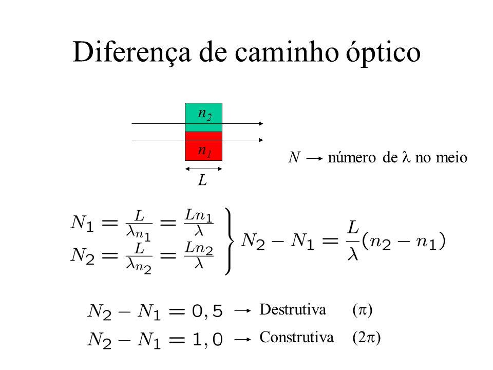 Mudanças de fase causadas por reflexão Refração fase não muda Reflexão fase pode mudar Caso da óptica: Reflexãomudança de fase Meio com n menor0 Meio com n maior0,5 (ou ) antes depois antes depois