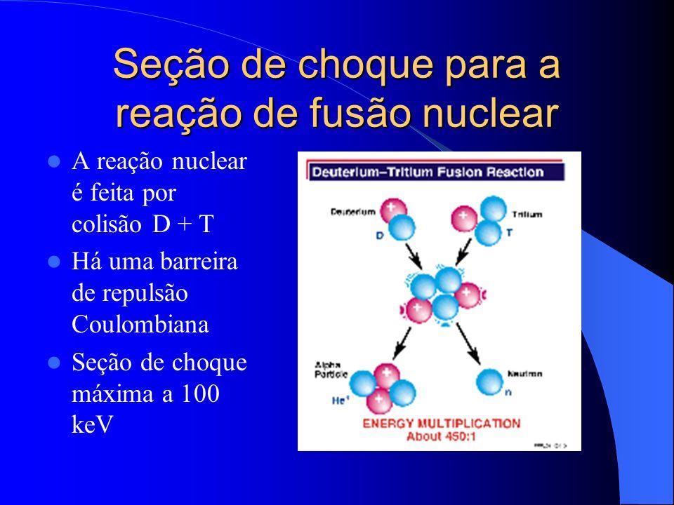 Seção de choque para a reação de fusão nuclear A reação nuclear é feita por colisão D + T Há uma barreira de repulsão Coulombiana Seção de choque máxi