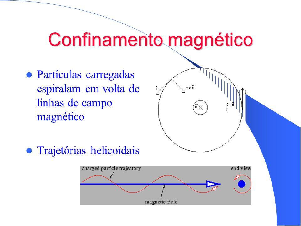 Confinamento magnético Partículas carregadas espiralam em volta de linhas de campo magnético Trajetórias helicoidais
