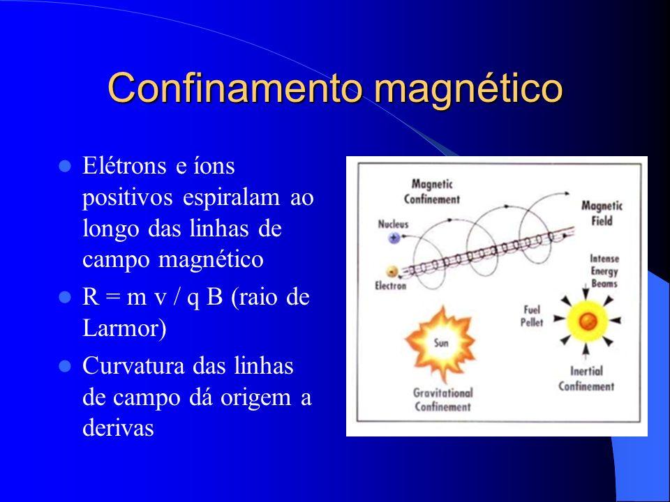 Confinamento magnético Elétrons e íons positivos espiralam ao longo das linhas de campo magnético R = m v / q B (raio de Larmor) Curvatura das linhas