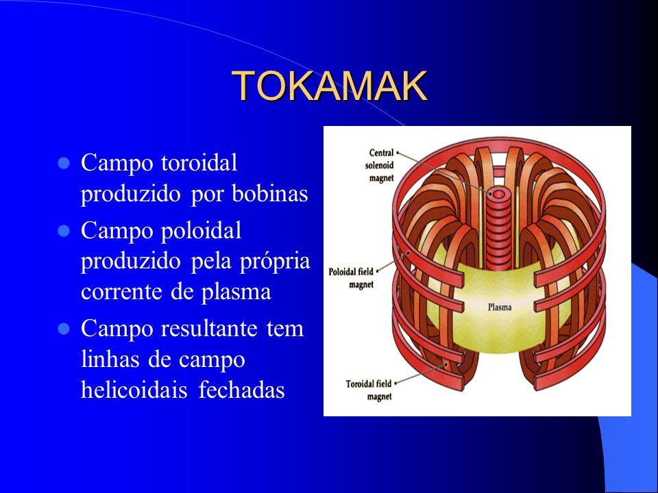 TOKAMAK Campo toroidal produzido por bobinas Campo poloidal produzido pela própria corrente de plasma Campo resultante tem linhas de campo helicoidais