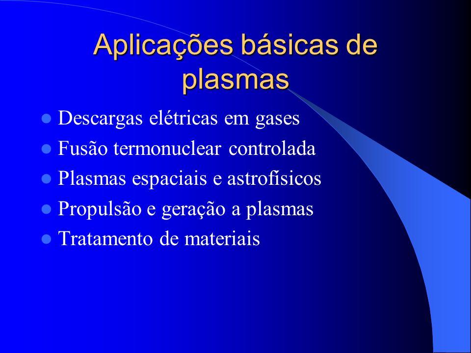 Aplicações básicas de plasmas Descargas elétricas em gases Fusão termonuclear controlada Plasmas espaciais e astrofísicos Propulsão e geração a plasma