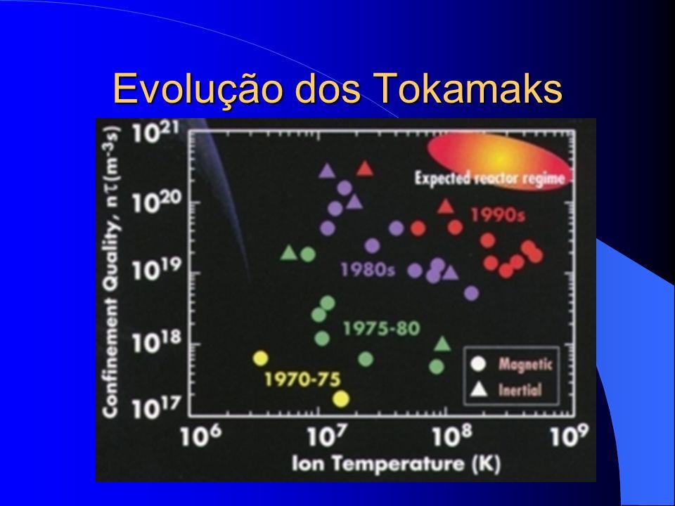 Evolução dos Tokamaks