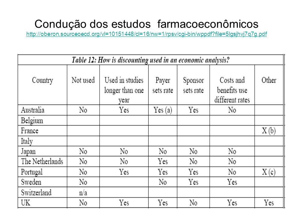 101 Condução dos estudos farmacoeconômicos http://oberon.sourceoecd.org/vl=10151448/cl=16/nw=1/rpsv/cgi-bin/wppdf?file=5lgsjhvj7q7g.pdf http://oberon.