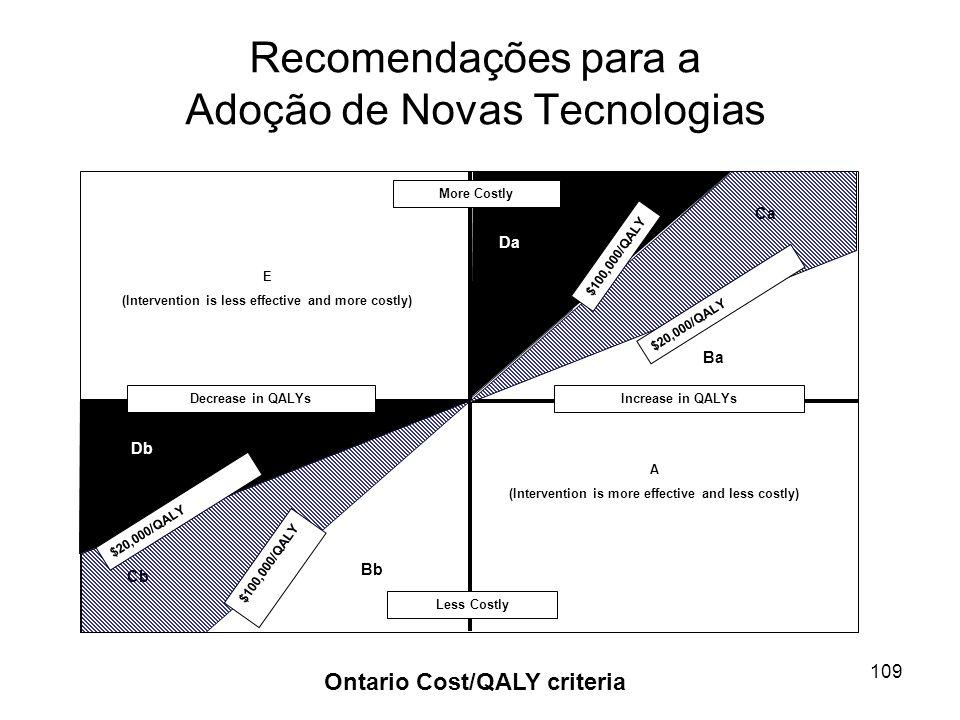 109 Recomendações para a Adoção de Novas Tecnologias Ontario Cost/QALY criteria $20,000/QALY $100,000/QALY $20,000/QALY $100,000/QALY Decrease in QALY