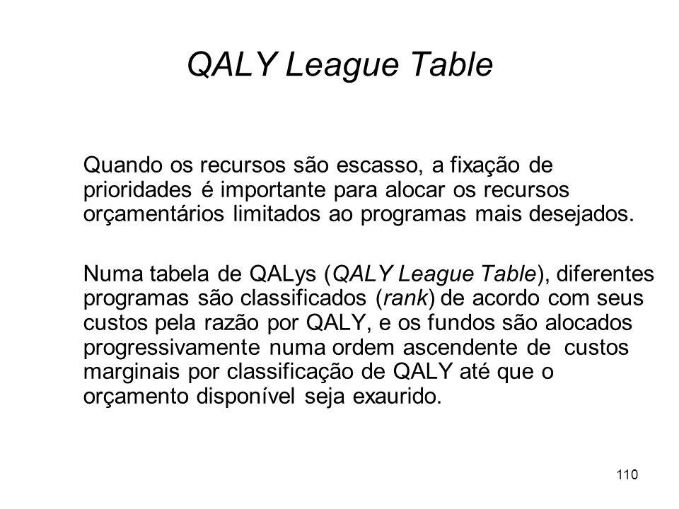110 QALY League Table Quando os recursos são escasso, a fixação de prioridades é importante para alocar os recursos orçamentários limitados ao program