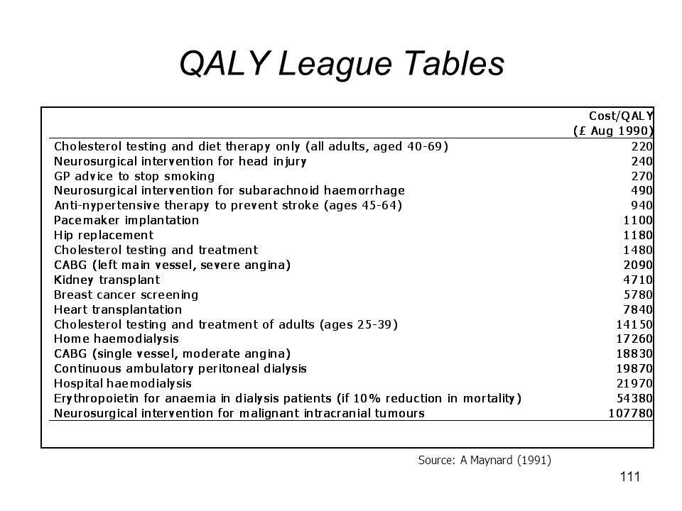 111 Source: A Maynard (1991) QALY League Tables
