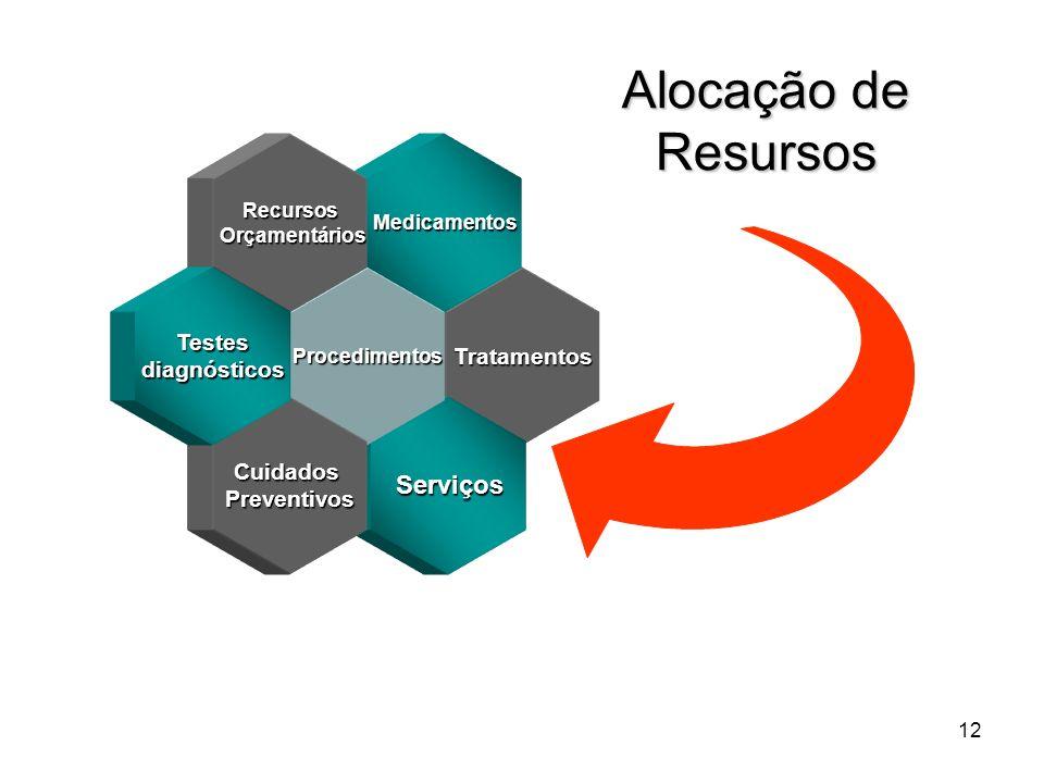12 Tratamentos Medicamentos Serviços Procedimentos Recursos Orçamentários Orçamentários CuidadosPreventivos Testesdiagnósticos Alocação de Resursos